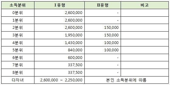 국가장학금 소득분위별 금액